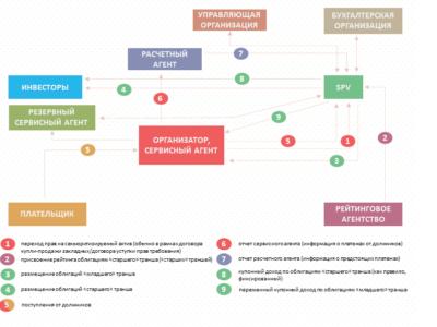Стандартная схема сделки секьюритизации финансовых активов